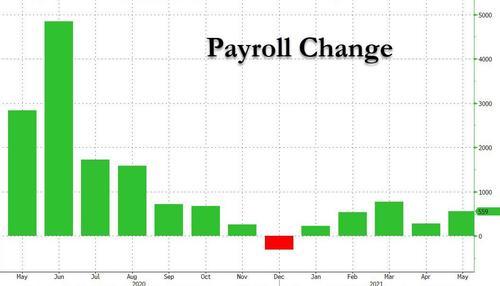 意外低于市场预期!美国5月非农新增就业55.9万人