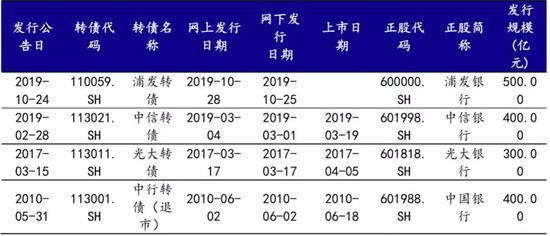 「首存9元送45」科创板注册制:上交所召集33家保荐机构会议纪要