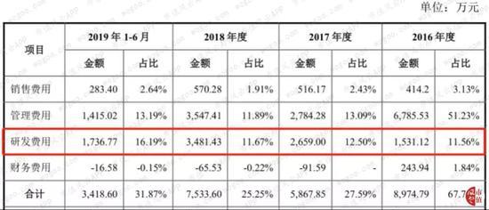 bet1365平台_2019年期货公司分类评价结果出炉 二八格局凸显