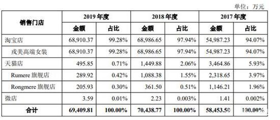 淘宝夫妻店日禾戎美IPO:年入近7亿 清华大学MBA背景