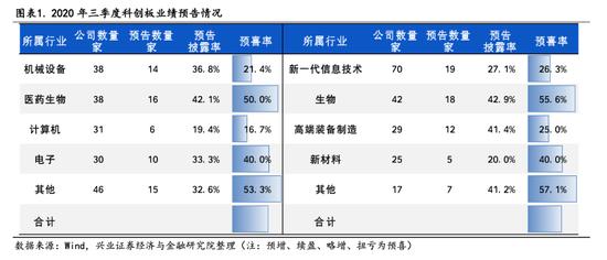 兴证策略:61家科创板企业公布三季度业绩预告 预喜率39.3%