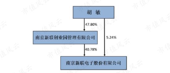 新联电子:财务安全注重股东回报 但规模较小且缺乏增长