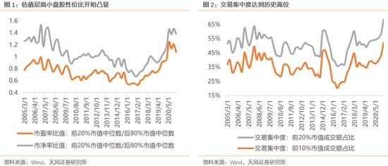 天风策略:中小市值性价比提升不等同于风格彻底逆转