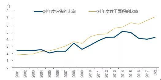 图5:商品房在建未完工面积与年度销售及年度竣工面积之比