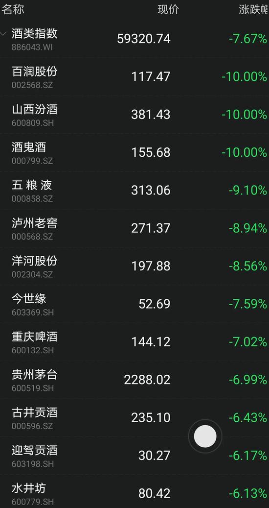 基金、茅台一起上热搜:茅台突然大跌7% 抱团股狂跌