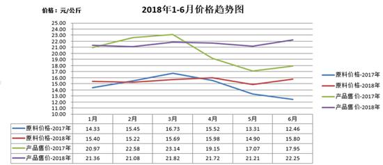华鼎股份:由于并购通拓科技 公司毛利率提高14.35%