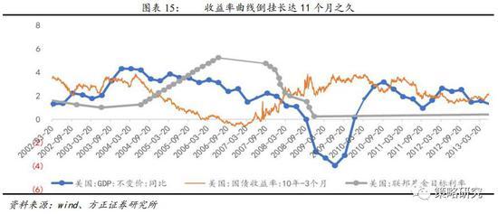 1.1.5 第五轮降息周期还远吗?:经济仍处高位,但下行迹象明显,预期强烈