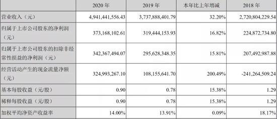 华致酒行2020年收入、利润双位数增长 机构称超出预期