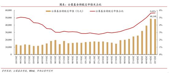 华西策略:公募基金仍是持股市值占比最高的专业机构投资者