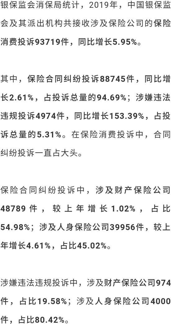 2019保险消费投诉黑榜曝光 哪些中小险企抢风头?