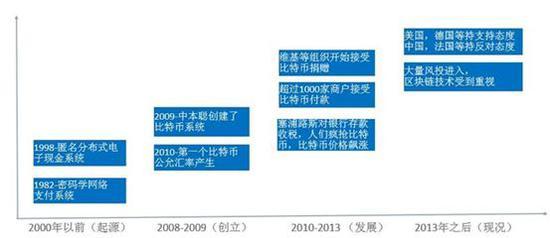 ▲ 比特币发展时间轴