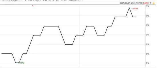 """溢价58%的上市债基预警清盘了 但二级市场""""炒家""""却仍在""""火中取栗"""""""