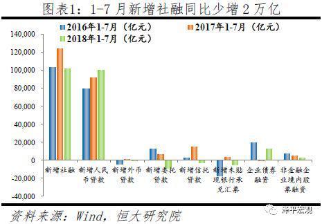 3工业生产低位,高端制造延续高增