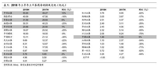 ■中大型券商对经纪业务依赖程度下滑