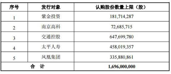 南京银行百亿定增夜长梦多:两变方案 行长任期内辞职