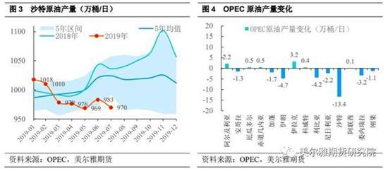 图说:OPEC减产独木难支 国际油价踌躇不前