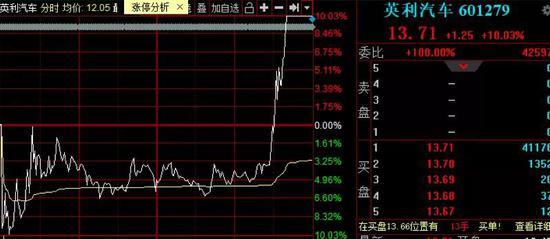 爆炒股上演地天板 大资金抢筹创业板股票名单出炉(