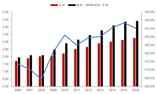 资料来源:WIND,各省市区统计公报,中泰证券研究所