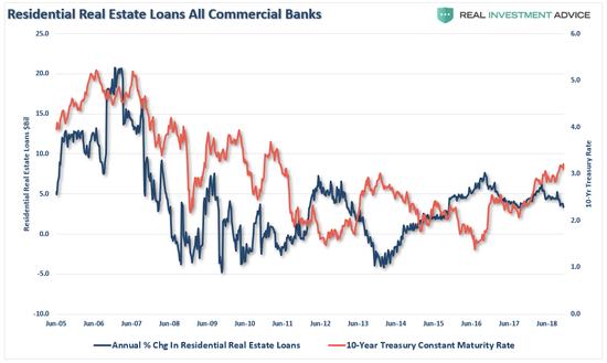 (商业银行的个人住房贷款,图片来源:Lance Roberts)