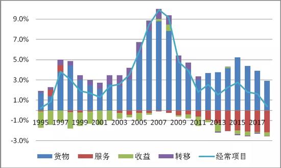 图12中国经常项目及其子项差额与GDP之比(单位:%)