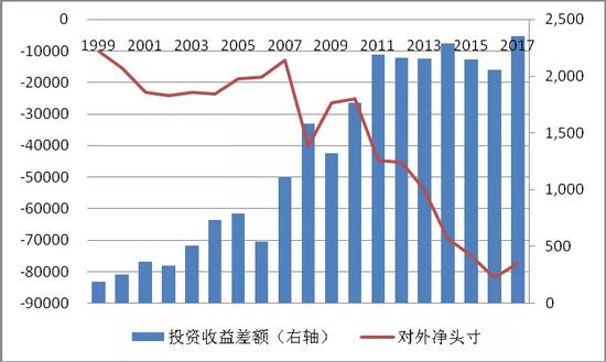 管涛:优化跨境投融资结构
