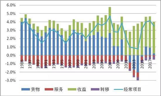 图11日本经常项目及其子项差额与GDP之比(单位:%)