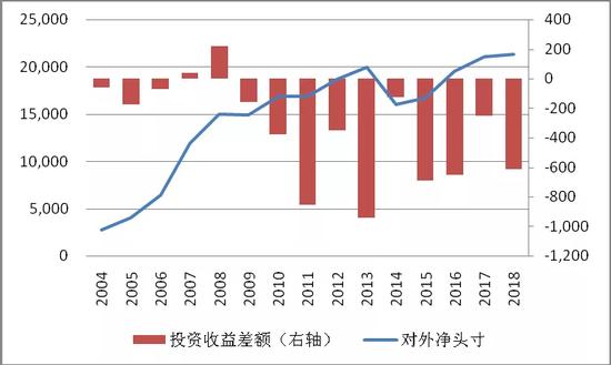 图2中国是第二大对外净债权国但投资收益常年为负(单位:亿美元)