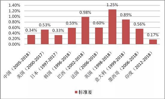 图910个样本国观察期内对外投资回报率的标准差对比(单位:%)