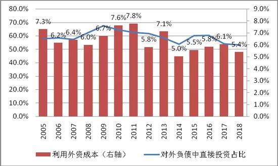 图10中国对外负债中直接投资占比与利用外资成本对比(单位:%)