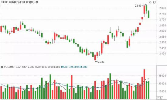 恒指一周仅上涨1.73% 机构:杀估值是目前市场的主旋律