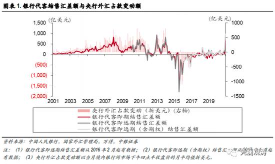 管涛:没有直接证据表明央行在人民币升值下重新直接入市干预