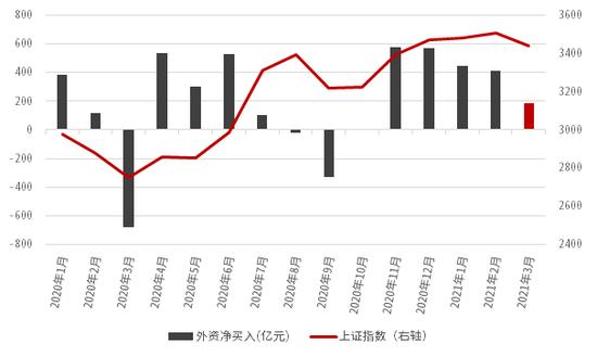 中信证券:外资无惧调整 逆市抢筹百亿元