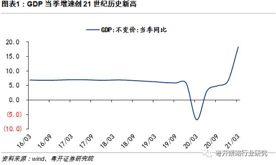 粤开策略:一季度GDP增速创历史新高 关注顺周期投资机会