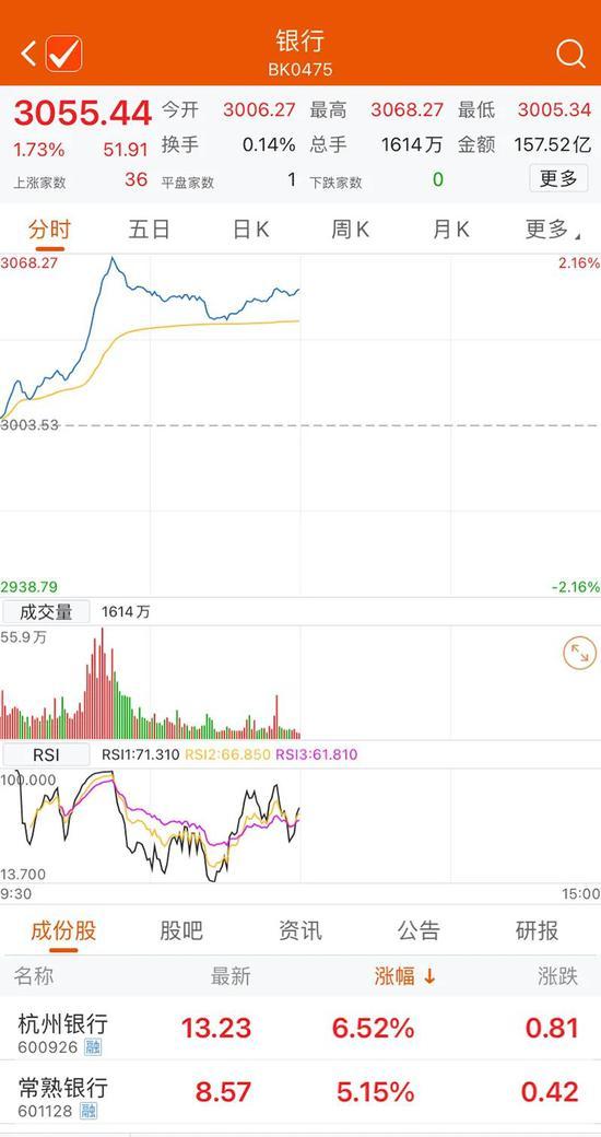 银行板块全线大涨 四季度银行股能大放光彩吗?