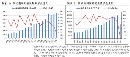 兴证策略:国庆档票房接近40亿 零售总额正增长