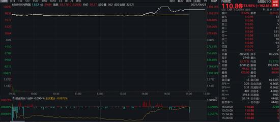一日10倍股:N纳微涨1273.98%成科创板首日涨幅新王 公司回应来了