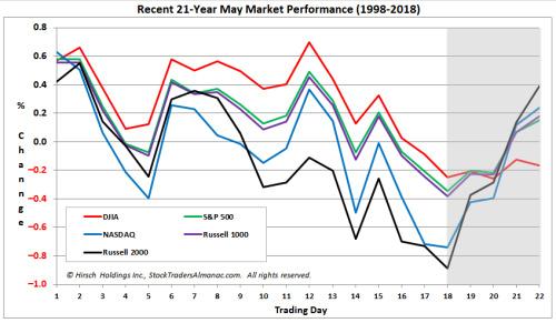 (近21年5月美国股指的市场表现,来源:Almanac Trader)