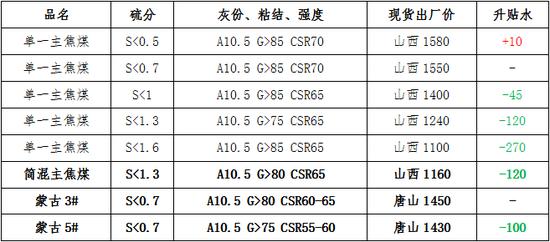 表3:主流单一焦煤仓单成本折算