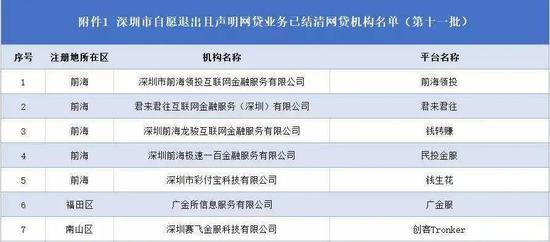 深圳又有7家P2P网贷平台自愿退出:前海领投、广金服等在列