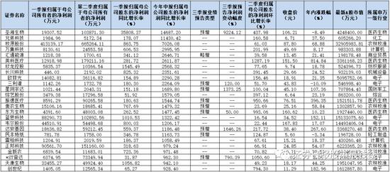 详解3973份A股半年报:二季度净利润环比增长23.91%