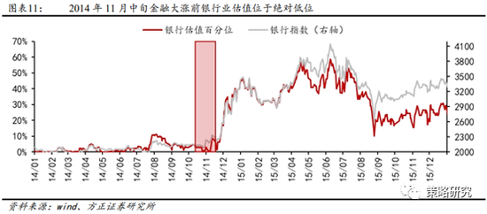 方正策略:当前金融股具备崛起条件 金融估值修复一触即发