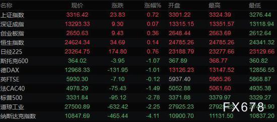 美股大跌美元创近四周新高 金价升上1930油价重挫9%