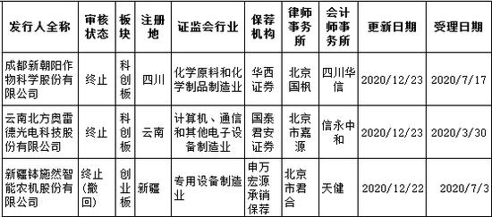 【太平洋在线】又三家终止审核:实控人单位系事业单位 前后披露不一致