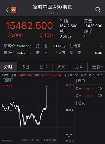 刘鹤与美方代表通话:A50猛拉 A股开盘快速走高沪指重上3400点