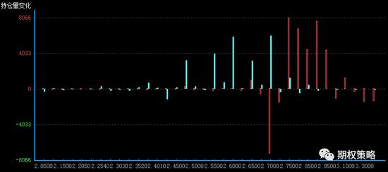 6月期权持仓量变化(红柱认购)