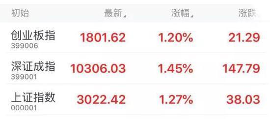 连续三天量价齐涨:A股重返3000点 该抄底还是抛售