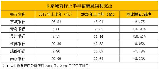 六家城商行上调薪酬支出 贵州银行人均月涨5100元