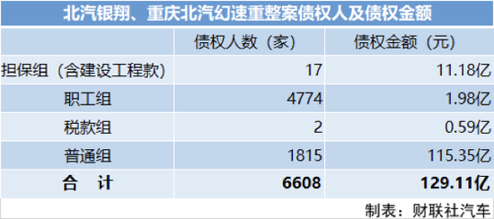 北汽银翔重整方案通过:债务总额高达129亿 重庆国资成大股东