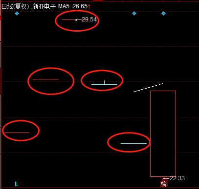 """不是跌停就是涨停:新亚电子走势太""""任性"""" 一图速览年后新股表现"""
