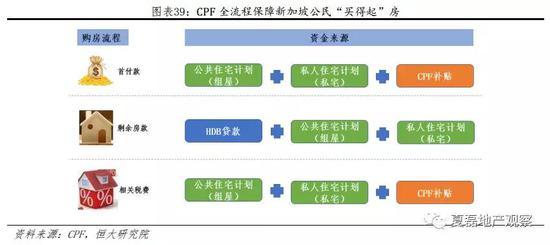 2.2.2 商业贷款:浮动利率、门槛更低